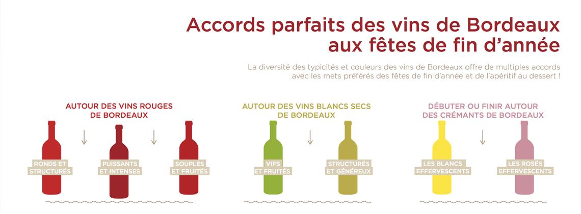 Les grands principes des accords mets-vins de Bordeaux